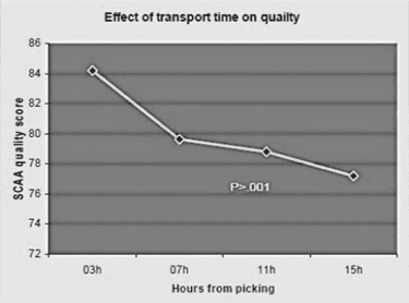 effect-hours-of-picking-bw