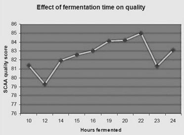 effect-of-fermentation-bw